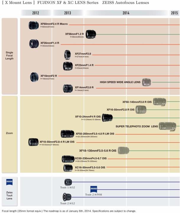 Fujifilm lens roadmap 2014