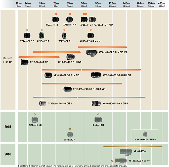 fujifilm updated lens roadmap 2015 2016