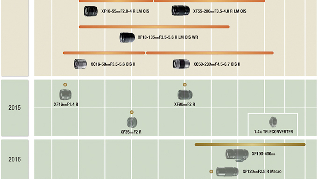 updated-fujifilm-lens-roadmap-2015-2016-1