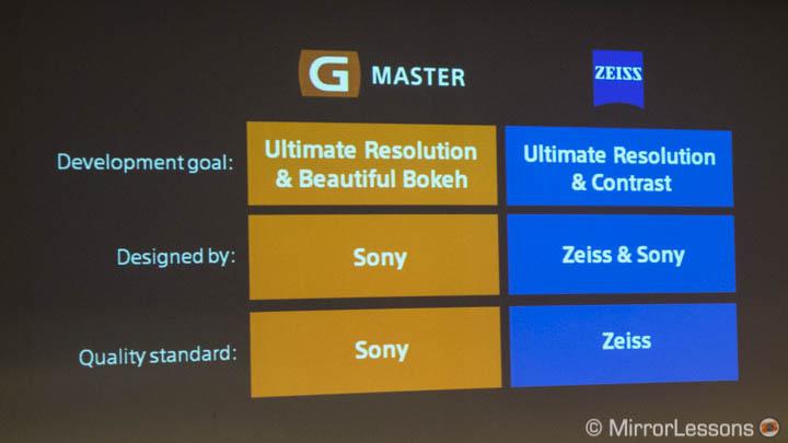 sony g master vs zeiss