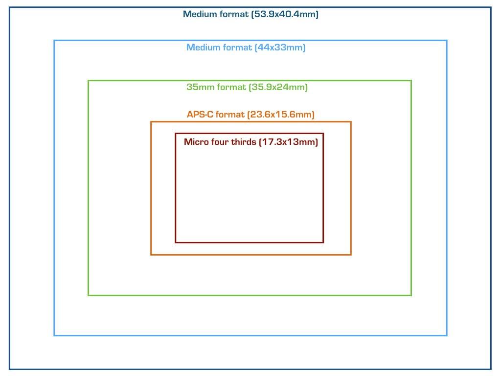 sensor formats